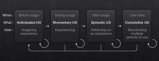 timespans-of-UX.png